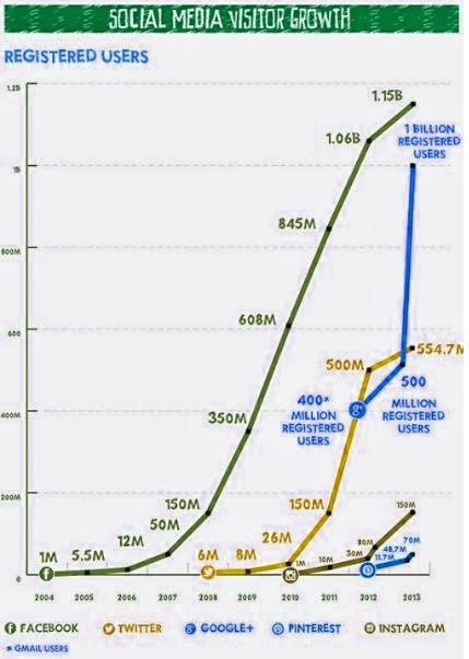 Social Media visitors Growth
