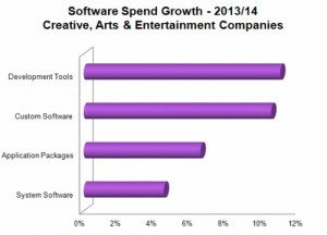 Software spend growth